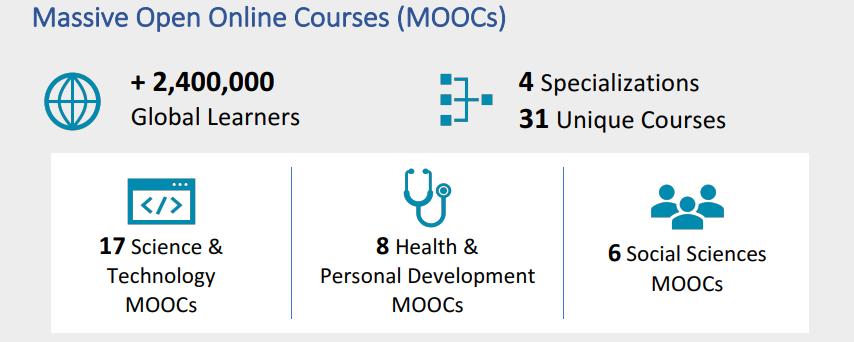 Screenshot of MOOC Activity